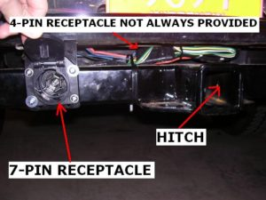 Hitch and pin receptacle locations on a vehicle.