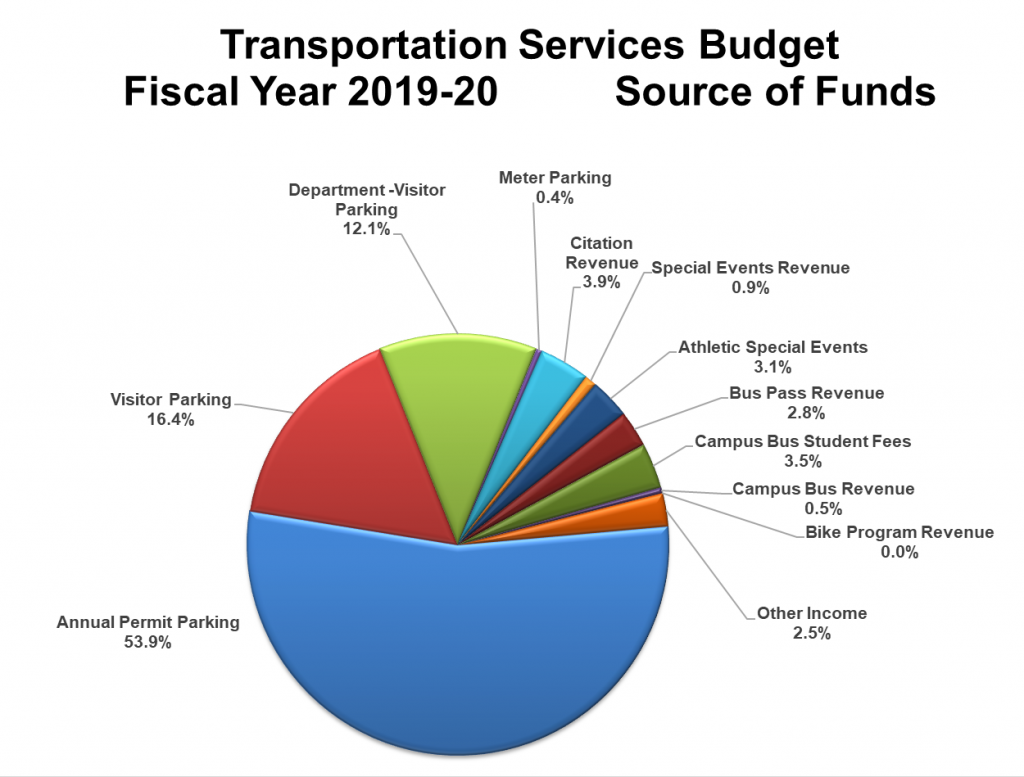 A pie chart breakdown of the Transportation Services source of funds for fiscal year 2019-20: annual permit parking (53.9%), visitor parking (16.4%), department-visitor parking (12.1%), meter parking (0.4%), citation revenue (3.9%), special events revenue (0.9%), athletic special events (3.1%), bus pass revenue (2.8%), campus bus student fees (3.5%), campus bus revenue (0.5%), bike program revenue (0%), and other income (2.5%).