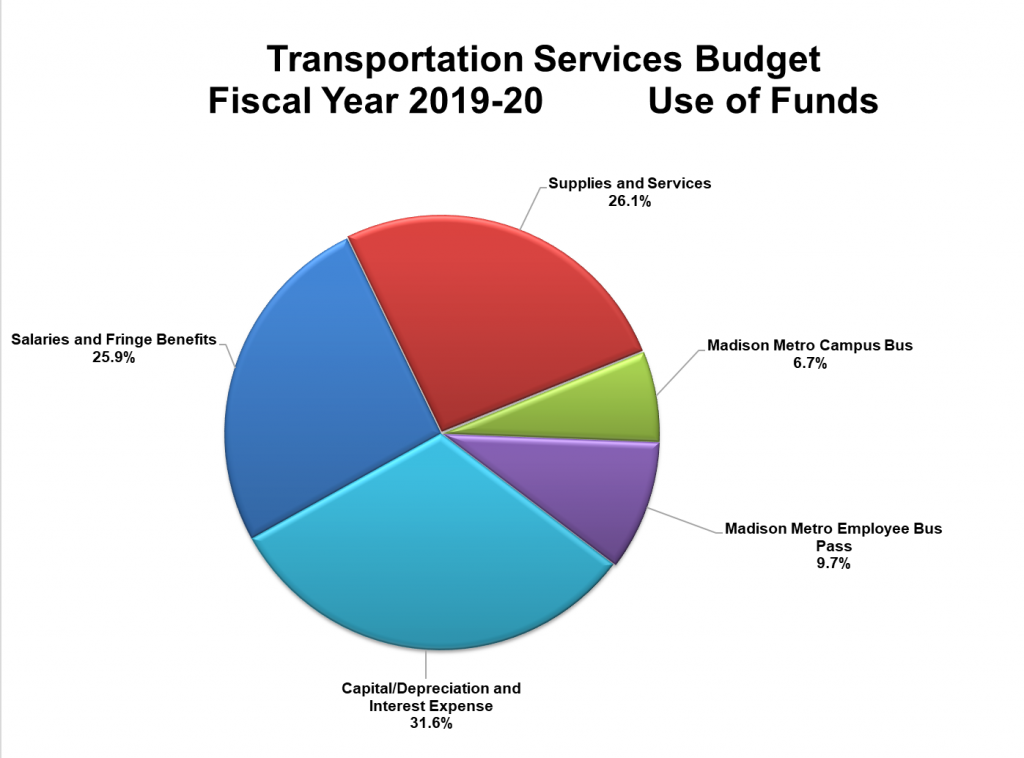 Pie chart of breakdown of the Transportation Services use of funds: supplies and services (26.1%), Madison Metro campus bus (6.7%), Madison Metro employee bus pass (9.7%), salaries/wages/fringe benefits (25.9%), capital/depreciation and interest expense (31.6%).