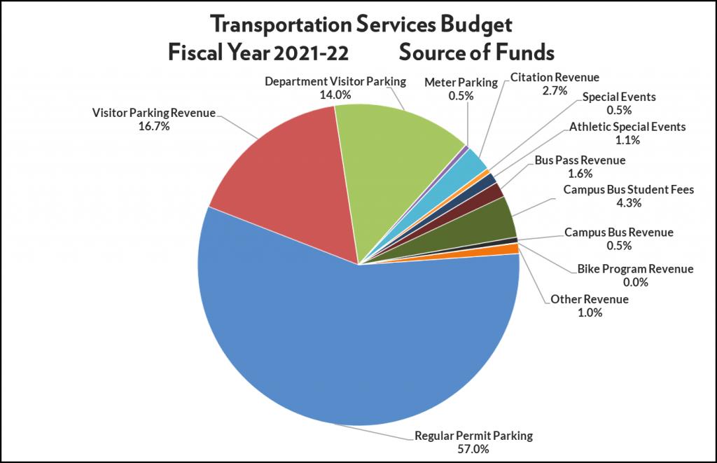 A pie chart breakdown of the Transportation Services source of funds: annual permit parking (57%), visitor parking (16.7%), department-visitor parking (14%), meter parking (0.5%), citation revenue (2.7%), special events revenue (0.5%), athletic special events (1.1%), bus pass revenue (1.6%), campus bus student fees (4.3%), campus bus revenue (0.5%), bike program revenue (0%), and other revenue (1%).