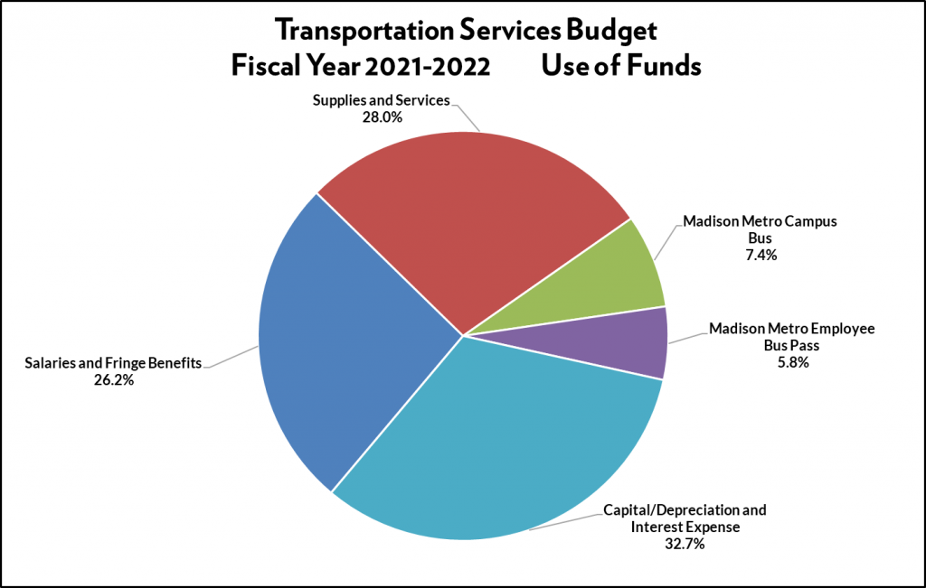 Pie chart of breakdown of the Transportation Services use of funds: supplies and services (28%), Madison Metro campus bus (7.4%), Madison Metro employee bus pass (5.8%), salaries/wages/fringe benefits (26.2%), capital/depreciation and interest expense (32.7%).